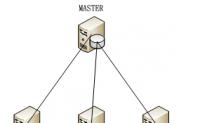 架构设计之「数据库集群方案」