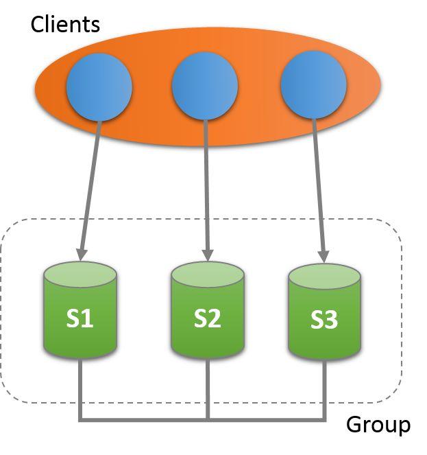 【MySQL】组复制入门指南